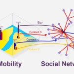 MIT researchers have created a new model of how much urban travel is based on social activity, which may help urban planners estimate how people move around cities. Courtesy of the researchers (edited by MIT News)